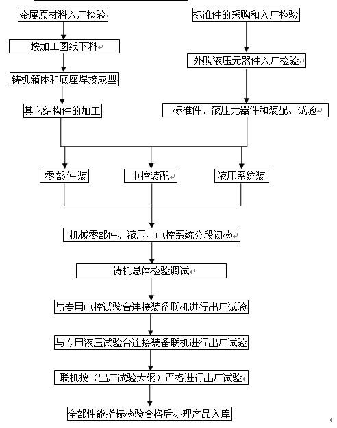 造型机生产主要工艺流程图