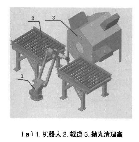 (a)1.机器人2.辊道3.抛丸清理室