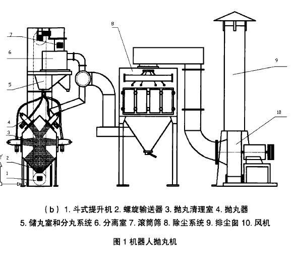 图1机器人抛丸机