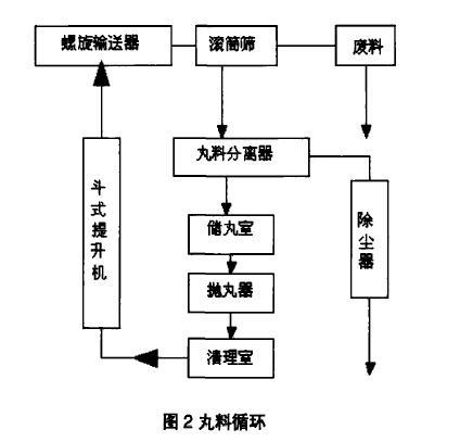 图2丸料循环