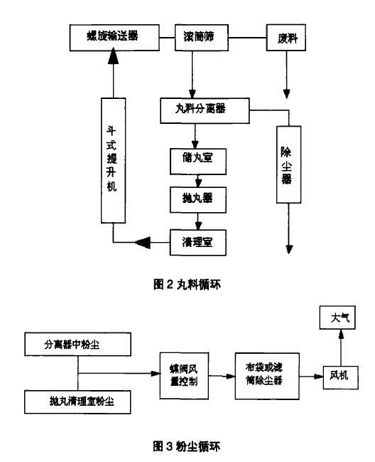 图3粉尘循环
