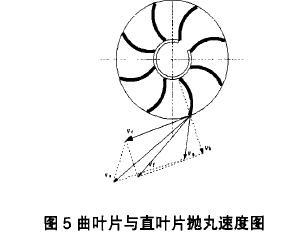 图5曲叶片与直叶片抛丸速度图