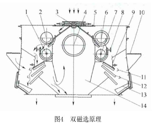 重载四工位抛丸机系统的设计与应用方案-青岛华盛泰