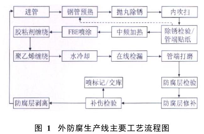 对合格的成品管进行标识。 根据计算,完成150 104m 2内涂层和外防腐层,需要3402h,机组年有效工作时间为4420h,机组负荷率为3402/4420= 77.0%。因此,机组可以完成设计产能要求。防腐生产能力计算见表1和表2。   3、主要生产设备: 3.1、设备选型: 通过大量工程技术人员的实际调研,并从生产规模、产品质量、设备投资、生产成本等方面综合考虑,确定防腐生产线的关键生产设备包括抛丸除锈设备、中频加热装置、挤塑机等,全部机械设备均为国产。 内涂层和外防腐生产线主要设备性能参数见表3。