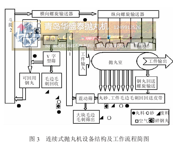 图3 连续式抛丸机设备结构及工作流程简图