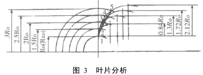叶轮叶片有直,前曲,后曲三种,目前广泛使用的是直叶片,一些抛丸器制造厂采用曲叶片,称为新技术。但前苏联学者萨威林在他的理论分析中,列出如下方程式: Va=  2R 2K-R 2x0+ 2Rx0R 2k一R 2x0(5)(适用前曲叶片)Va=  2R 2k-R 2x0- 2Rx0R 2k-R 2x0(5)(适用后曲叶片)N = m 2(2 R 2k+R 2x0+Rx0)(6)(适用前曲叶片)N = m 2(2 R 2k+R 2x0-Rx0)(6)(适用后曲叶片)在此列出直叶片抛丸器的弹丸对叶片压力