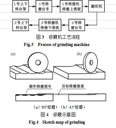 抛丸机在不锈钢铸坯表面处理工艺