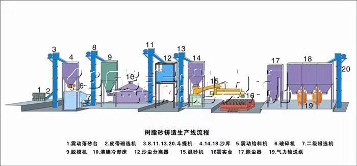 树zhi砂再生线生产流程