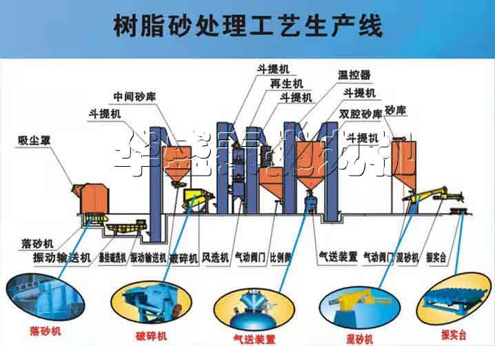 树脂砂再生处li生产xian要用到什么机器,来说说
